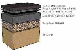 The Basics of Asphalt: Asphalt Layers